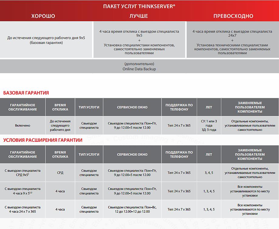 Гарантия на сервера Lenovo ThinkServer , сервера IBM System, Lenovo TopSeller, системы хранения Lenovo EMC